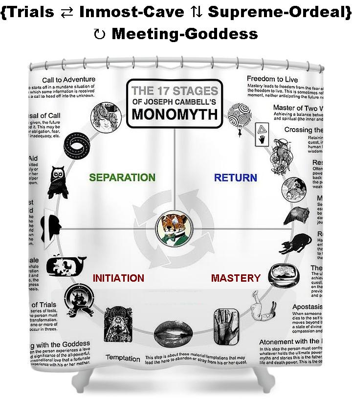 monomyth-journey