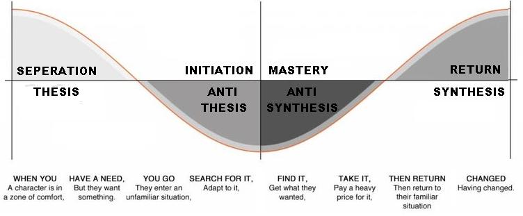 thesisantithesis