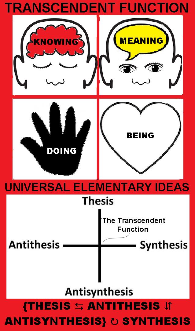 transcendentfunction