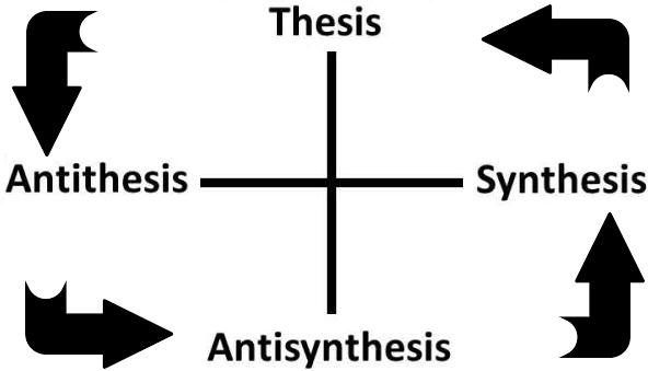 thesisantithesis5
